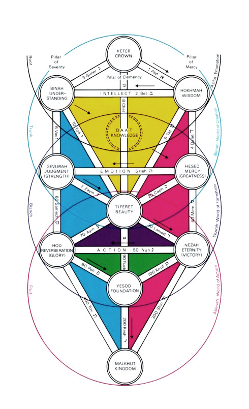 The Tree of Life Reproduced from Kabbalah by Warren Kenton, Thames and Hudson, London, 1979. P. 40